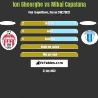 Ion Gheorghe vs Mihai Capatana h2h player stats