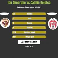 Ion Gheorghe vs Catalin Golofca h2h player stats