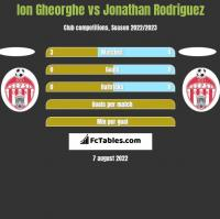 Ion Gheorghe vs Jonathan Rodriguez h2h player stats