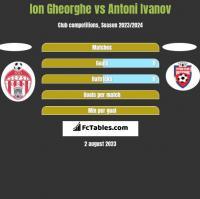 Ion Gheorghe vs Antoni Ivanov h2h player stats