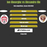 Ion Gheorghe vs Alexandru Ilie h2h player stats