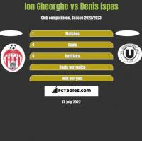 Ion Gheorghe vs Denis Ispas h2h player stats