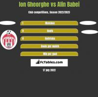 Ion Gheorghe vs Alin Babei h2h player stats