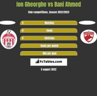Ion Gheorghe vs Bani Ahmed h2h player stats