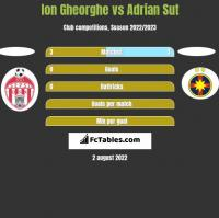 Ion Gheorghe vs Adrian Sut h2h player stats