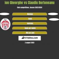 Ion Gheorghe vs Claudiu Bortoneanu h2h player stats
