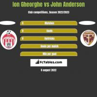 Ion Gheorghe vs John Anderson h2h player stats