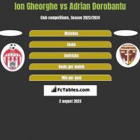 Ion Gheorghe vs Adrian Dorobantu h2h player stats