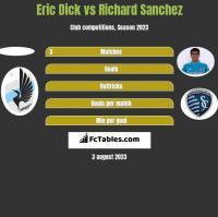 Eric Dick vs Richard Sanchez h2h player stats