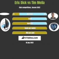 Eric Dick vs Tim Melia h2h player stats