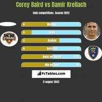 Corey Baird vs Damir Kreilach h2h player stats