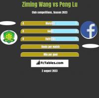 Ziming Wang vs Peng Lu h2h player stats