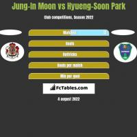Jung-In Moon vs Hyueng-Soon Park h2h player stats