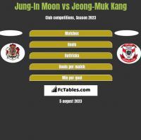 Jung-In Moon vs Jeong-Muk Kang h2h player stats