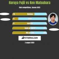 Haruya Fujii vs Ken Matsubara h2h player stats
