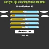 Haruya Fujii vs Shinnosuke Nakatani h2h player stats