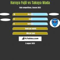 Haruya Fujii vs Takuya Wada h2h player stats
