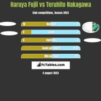 Haruya Fujii vs Teruhito Nakagawa h2h player stats