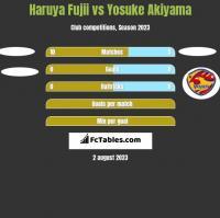 Haruya Fujii vs Yosuke Akiyama h2h player stats