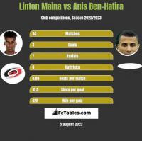 Linton Maina vs Anis Ben-Hatira h2h player stats