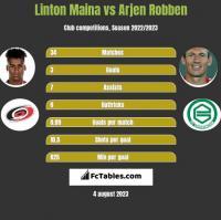 Linton Maina vs Arjen Robben h2h player stats