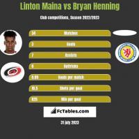 Linton Maina vs Bryan Henning h2h player stats