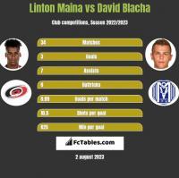 Linton Maina vs David Blacha h2h player stats