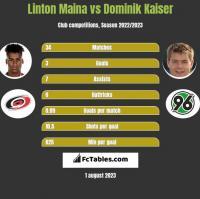 Linton Maina vs Dominik Kaiser h2h player stats