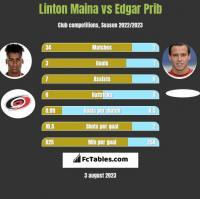 Linton Maina vs Edgar Prib h2h player stats