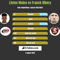Linton Maina vs Franck Ribery h2h player stats