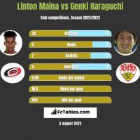 Linton Maina vs Genki Haraguchi h2h player stats
