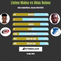 Linton Maina vs Ihlas Bebou h2h player stats