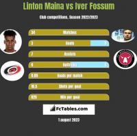 Linton Maina vs Iver Fossum h2h player stats