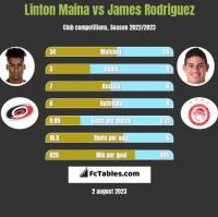 Linton Maina vs James Rodriguez h2h player stats