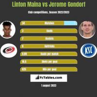 Linton Maina vs Jerome Gondorf h2h player stats