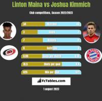 Linton Maina vs Joshua Kimmich h2h player stats