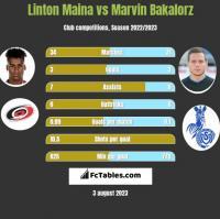Linton Maina vs Marvin Bakalorz h2h player stats