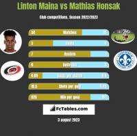 Linton Maina vs Mathias Honsak h2h player stats