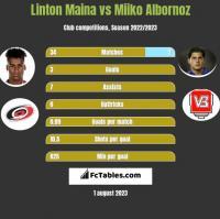 Linton Maina vs Miiko Albornoz h2h player stats