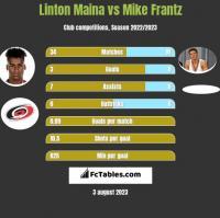 Linton Maina vs Mike Frantz h2h player stats
