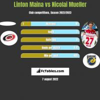 Linton Maina vs Nicolai Mueller h2h player stats