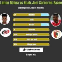 Linton Maina vs Noah-Joel Sarenren-Bazee h2h player stats