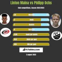 Linton Maina vs Philipp Ochs h2h player stats