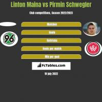 Linton Maina vs Pirmin Schwegler h2h player stats