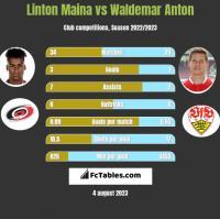 Linton Maina vs Waldemar Anton h2h player stats