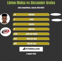 Linton Maina vs Alexander Groiss h2h player stats