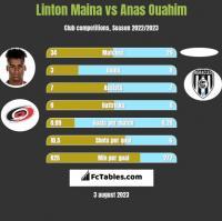 Linton Maina vs Anas Ouahim h2h player stats
