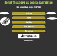 Jonni Thusberg vs Joona Jaervistoe h2h player stats