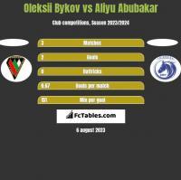 Oleksii Bykov vs Aliyu Abubakar h2h player stats