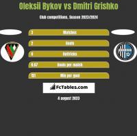 Oleksii Bykov vs Dmitri Grishko h2h player stats